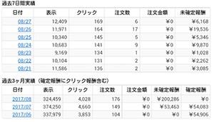 バリューコマースの未確定報酬が初の20万円超え