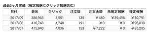 バリューコマースの8月確定報酬は10万円に届かず